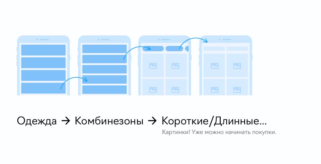 Макет мобильного eCommerce-приложения
