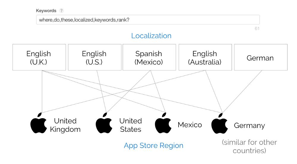 Локализация
