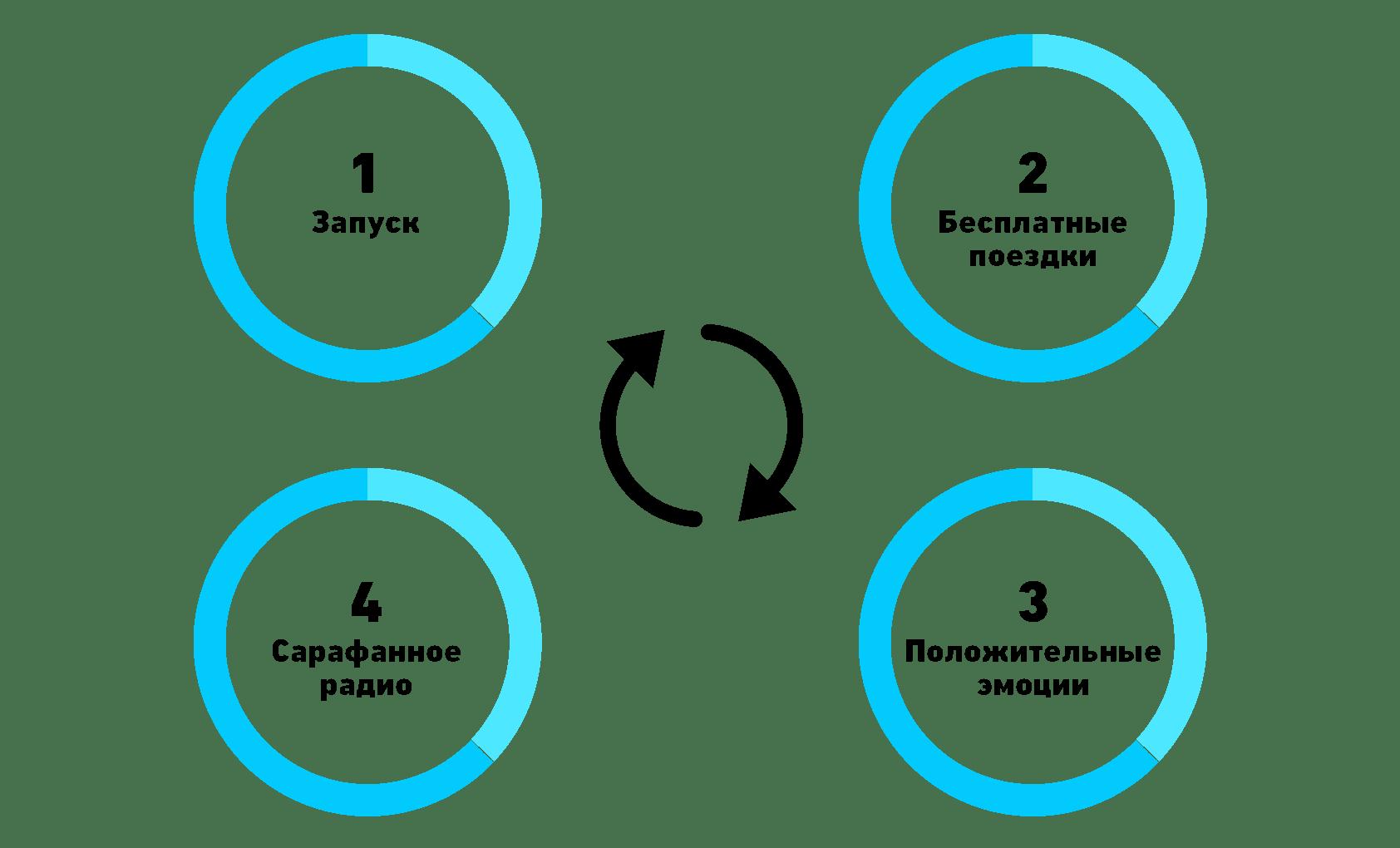 Схема привлечения клиентов uber