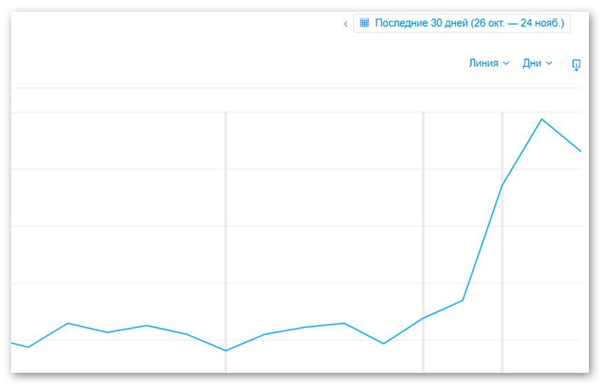 Рост показов в App Store после проведения текстовой оптимизации