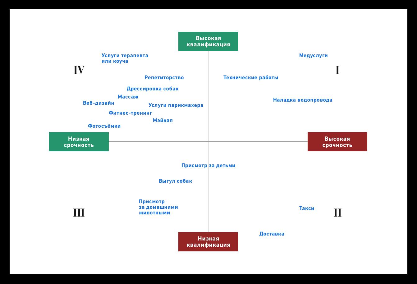 График Отношения квалификации и срочности