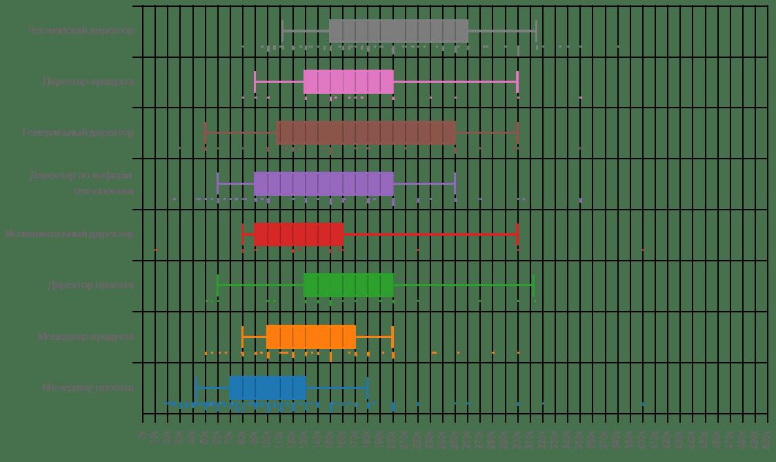 Диаграмма отчёта о зарплатах руководителей в IT от Моего круга
