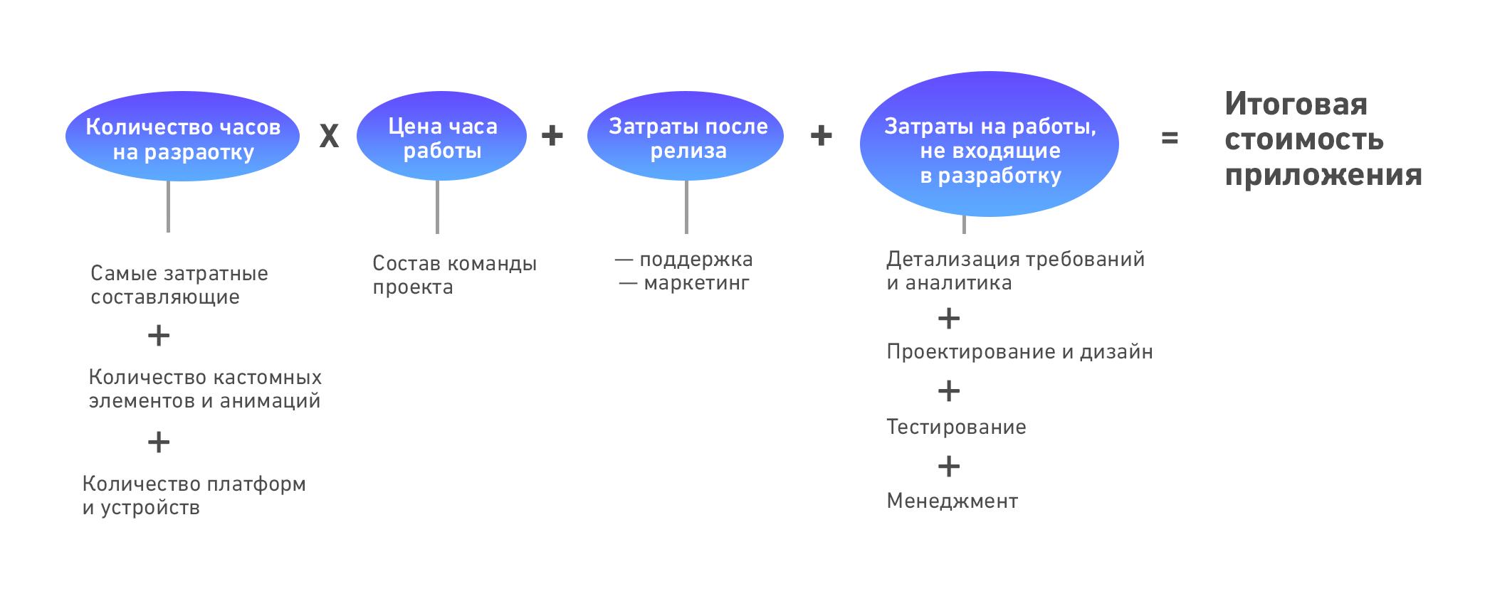 Схема, показывающая, из чего складывается стоимость