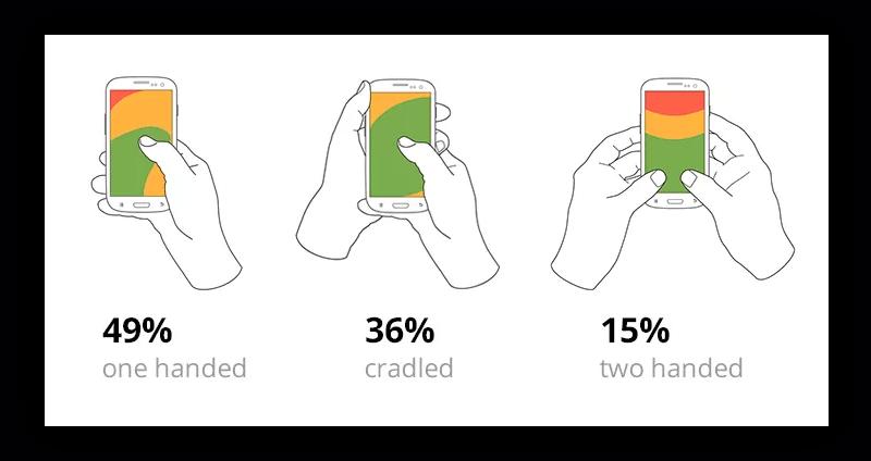 Как пользователи держат смартфон