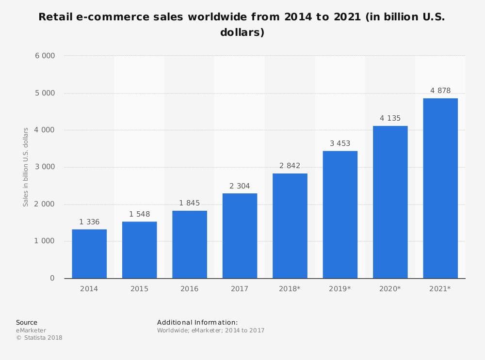 Рост продаж через интернет-магазины
